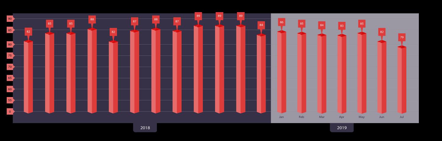 Cummulative NPS Score