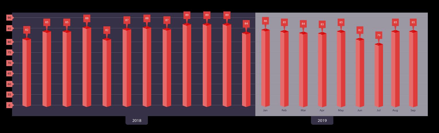 NPS Score Graph